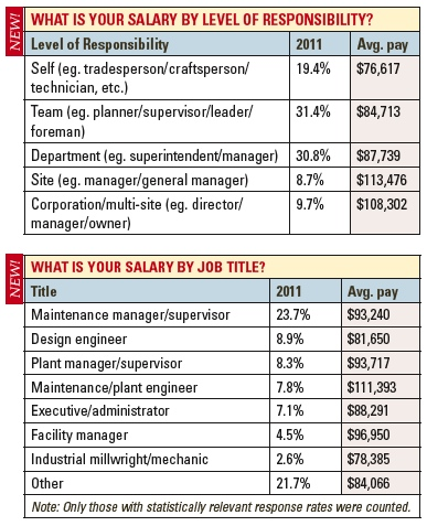 sept11-salary-bytitle.jpg