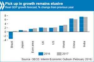 EO interim chart feb 2016