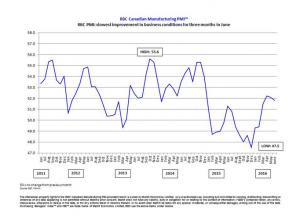 RBC Canadian Manufacturing PMI